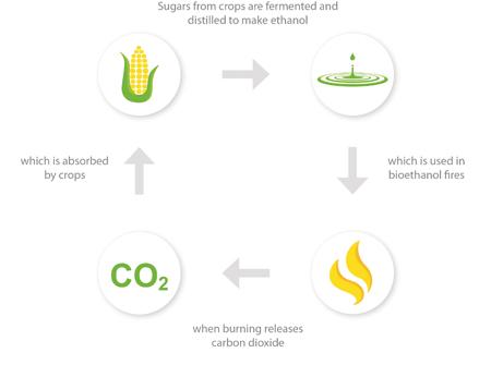 Картинки по запросу биотопливо для биокаминов